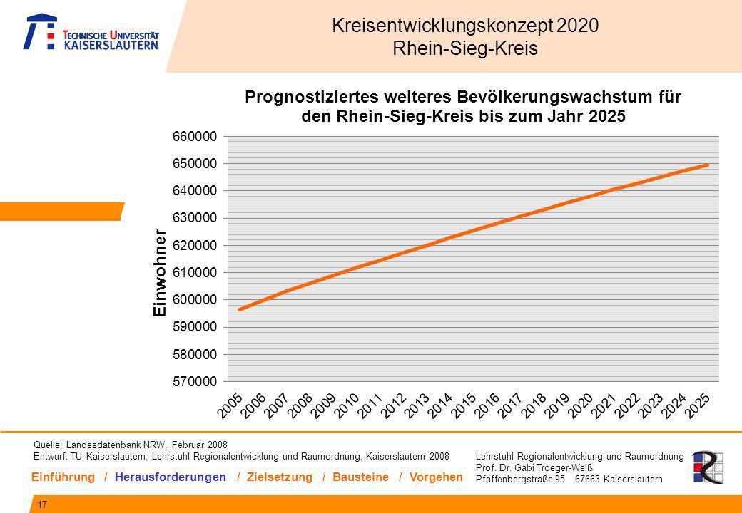 Lehrstuhl Regionalentwicklung und Raumordnung Prof. Dr. Gabi Troeger-Weiß Pfaffenbergstraße 95 67663 Kaiserslautern 17 Kreisentwicklungskonzept 2020 R