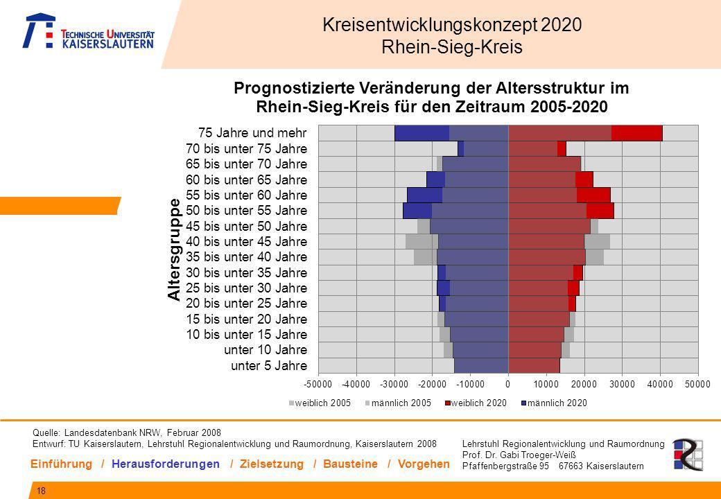 Lehrstuhl Regionalentwicklung und Raumordnung Prof. Dr. Gabi Troeger-Weiß Pfaffenbergstraße 95 67663 Kaiserslautern 18 Kreisentwicklungskonzept 2020 R