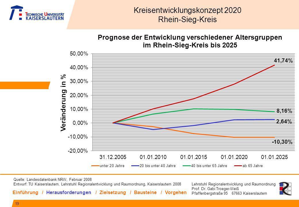 Lehrstuhl Regionalentwicklung und Raumordnung Prof. Dr. Gabi Troeger-Weiß Pfaffenbergstraße 95 67663 Kaiserslautern 19 Kreisentwicklungskonzept 2020 R