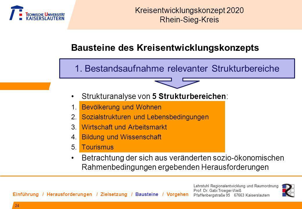Lehrstuhl Regionalentwicklung und Raumordnung Prof. Dr. Gabi Troeger-Weiß Pfaffenbergstraße 95 67663 Kaiserslautern Bausteine des Kreisentwicklungskon