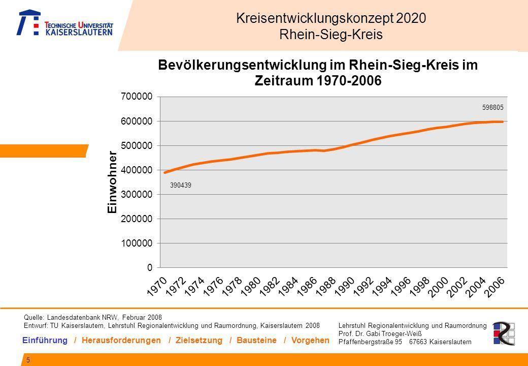 Lehrstuhl Regionalentwicklung und Raumordnung Prof. Dr. Gabi Troeger-Weiß Pfaffenbergstraße 95 67663 Kaiserslautern 5 Kreisentwicklungskonzept 2020 Rh