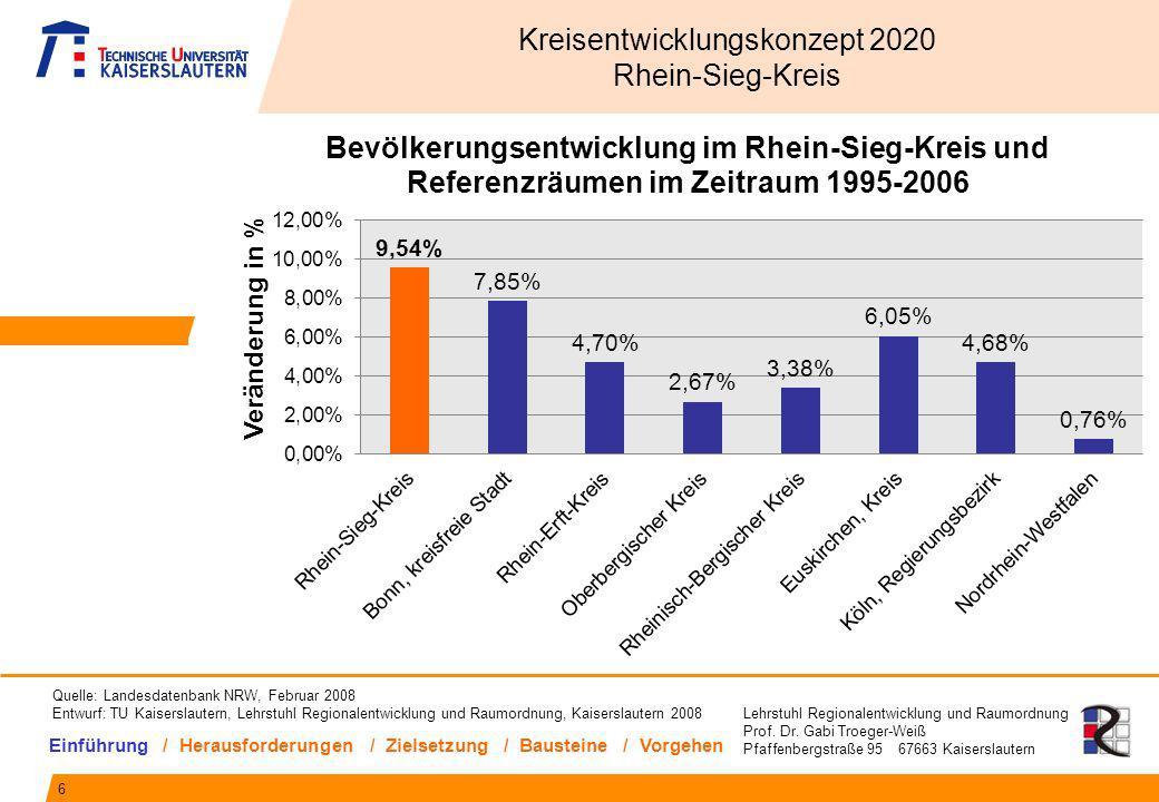 Lehrstuhl Regionalentwicklung und Raumordnung Prof. Dr. Gabi Troeger-Weiß Pfaffenbergstraße 95 67663 Kaiserslautern 6 Kreisentwicklungskonzept 2020 Rh