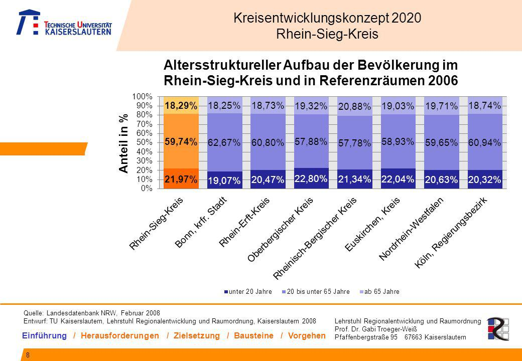 Lehrstuhl Regionalentwicklung und Raumordnung Prof. Dr. Gabi Troeger-Weiß Pfaffenbergstraße 95 67663 Kaiserslautern 8 Kreisentwicklungskonzept 2020 Rh