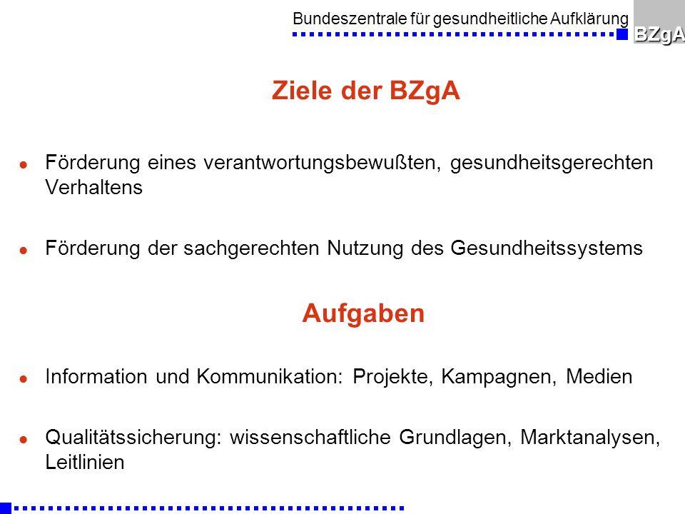 Bundeszentrale für gesundheitliche AufklärungBZgA Ziele der BZgA l Förderung eines verantwortungsbewußten, gesundheitsgerechten Verhaltens l Förderung