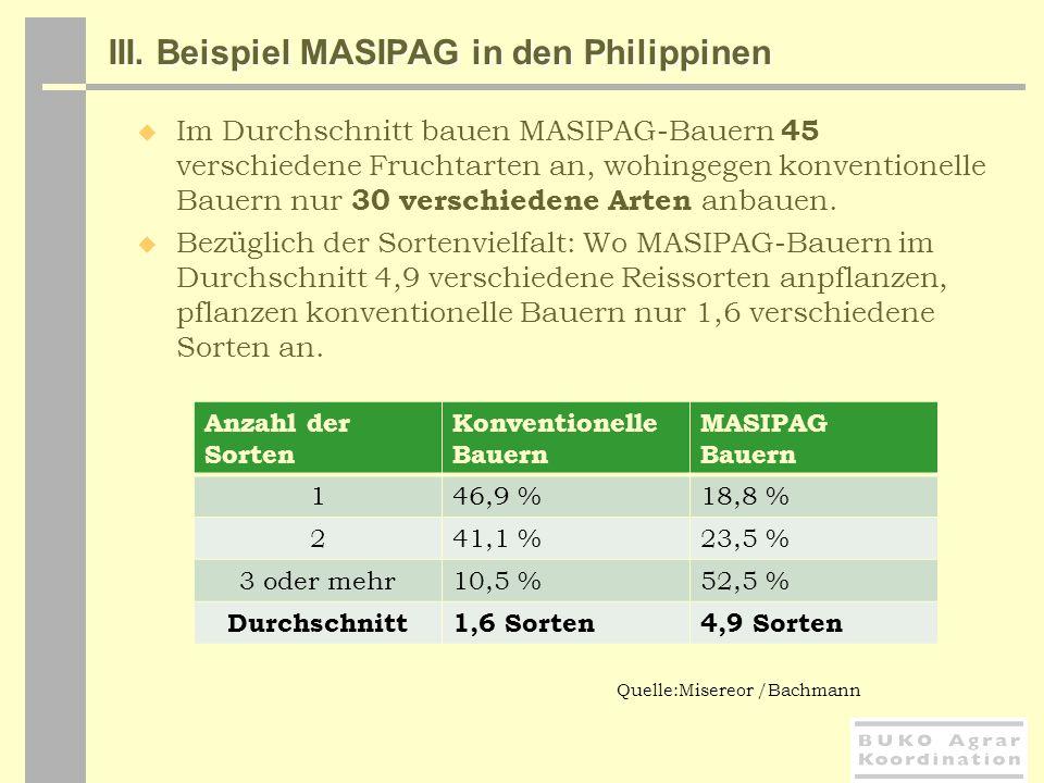 III. Beispiel MASIPAG in den Philippinen Im Durchschnitt bauen MASIPAG-Bauern 45 verschiedene Fruchtarten an, wohingegen konventionelle Bauern nur 30