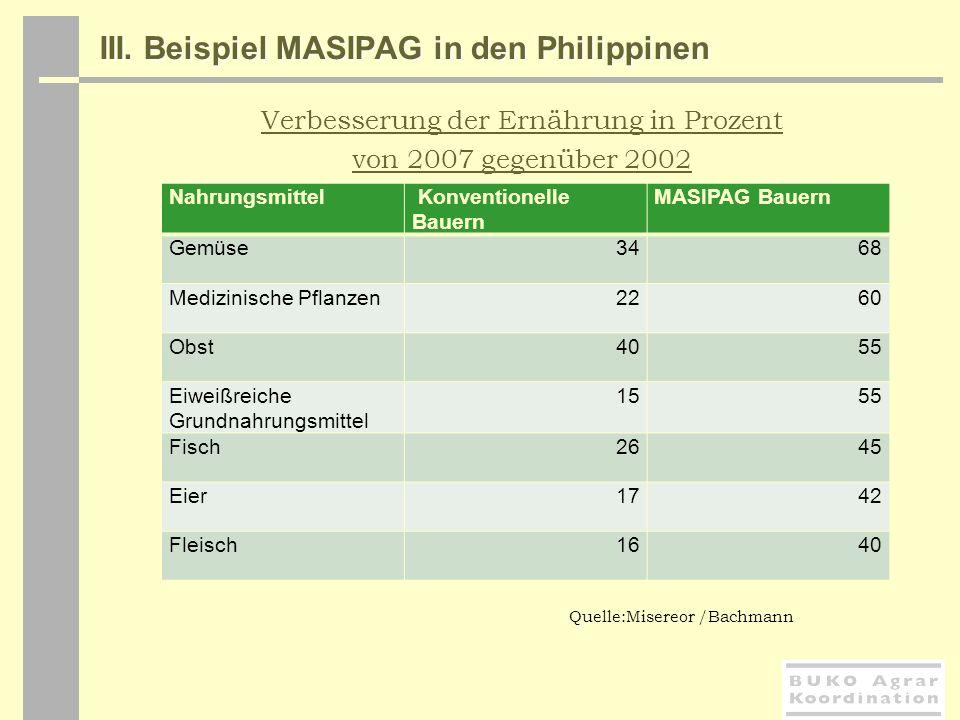 III. Beispiel MASIPAG in den Philippinen Verbesserung der Ernährung in Prozent von 2007 gegenüber 2002 Nahrungsmittel Konventionelle Bauern MASIPAG Ba