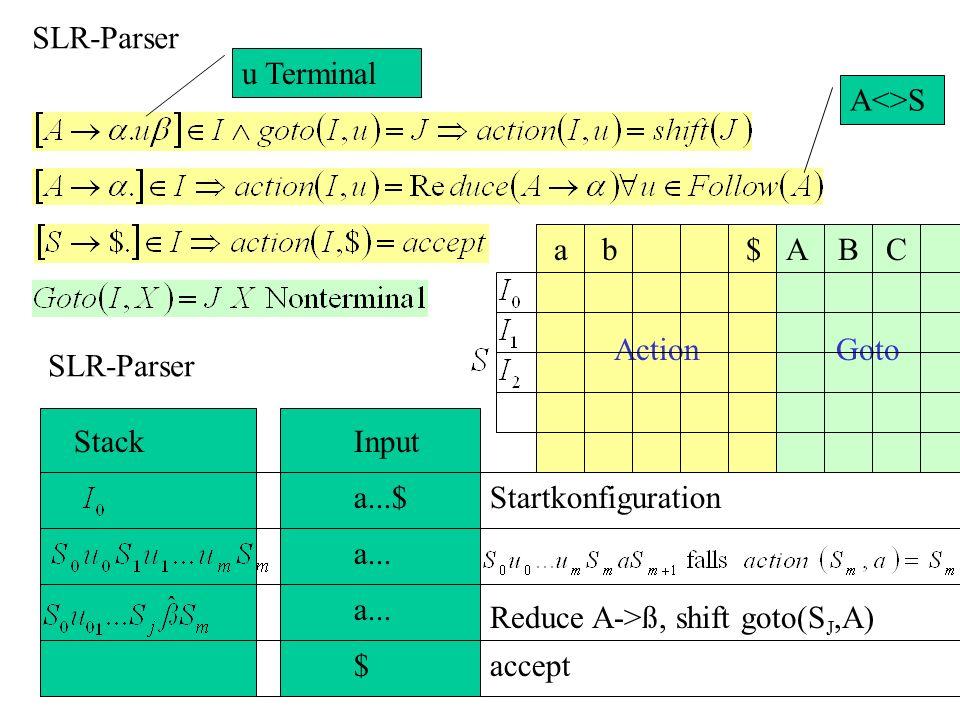 GotoAction SLR-Parser StackInput a...$Startkonfiguration a... $accept SLR-Parser u Terminal A<>S Reduce A->ß, shift goto(S J,A) B abA C $