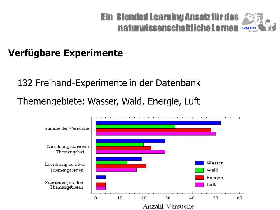 Ein Blended Learning Ansatz für das naturwissenschaftliche Lernen Verfügbare Experimente 132 Freihand-Experimente in der Datenbank Themengebiete: Wass