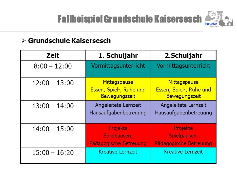 Fallbeispiel Grundschule Kaisersesch Grundschule Kaisersesch Zeit1. Schuljahr2.Schuljahr 8:00 – 12:00 Vormittagsunterricht 12:00 – 13:00 Mittagspause