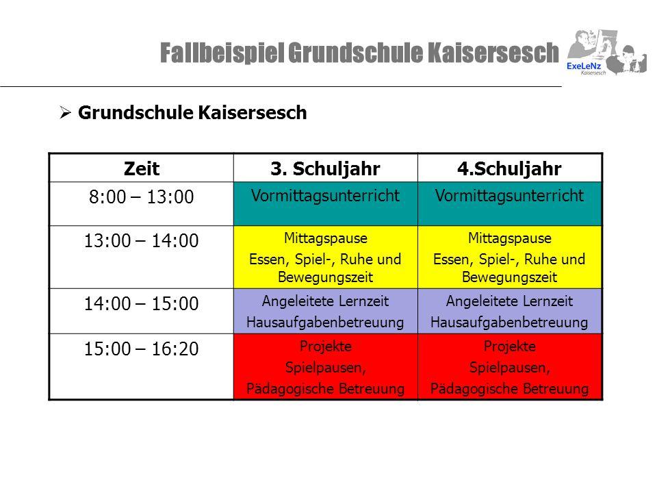 Fallbeispiel Grundschule Kaisersesch Grundschule Kaisersesch Zeit3. Schuljahr4.Schuljahr 8:00 – 13:00 Vormittagsunterricht 13:00 – 14:00 Mittagspause