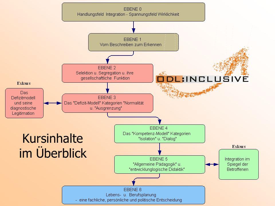 Zielsetzung des Kurses ODL:Inclusive ermöglicht Ihnen eine struktur- und niveaubezogene Annäherung an ein humanwissenschaftliches Verständnis von Integration/Inclusion in Feldern des Erwerbs pädagogischer Basisqualifikationen.Die Struktur bezeichnet die aufeinander abfolgenden Ebenen einer entsprechend grundlegenden Befassung mit diesem Komplex, der in Form eines international vernetzten Lernens und in hoch individualisierter Weise angeeignet werden kann.