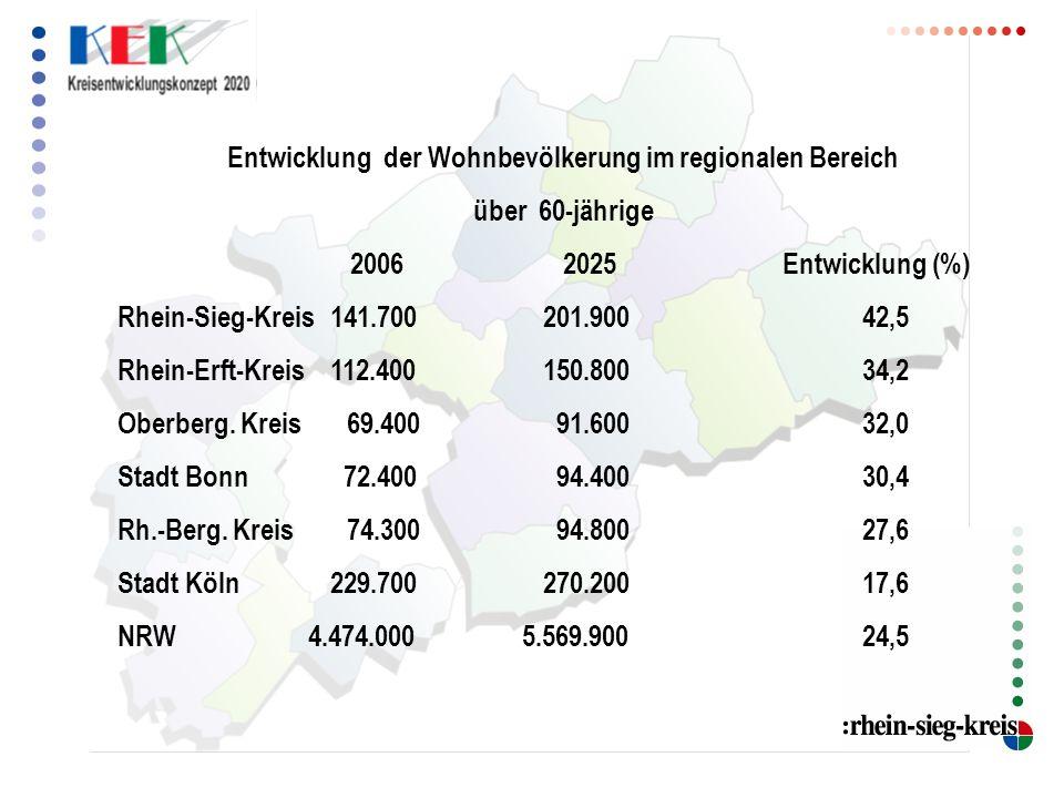 Entwicklung der Wohnbevölkerung im regionalen Bereich über 60-jährige 2006 2025 Entwicklung (%) Rhein-Sieg-Kreis141.700201.90042,5 Rhein-Erft-Kreis112.400150.80034,2 Oberberg.