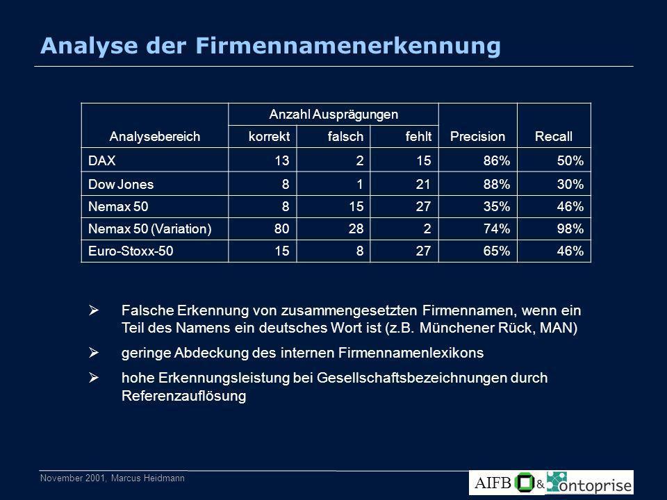 November 2001, Marcus Heidmann AIFB & Analyse der Firmennamenerkennung Analysebereich Anzahl Ausprägungen PrecisionRecall korrektfalschfehlt DAX1321586%50% Dow Jones812188%30% Nemax 508152735%46% Nemax 50 (Variation)8028274%98% Euro-Stoxx-501582765%46% Falsche Erkennung von zusammengesetzten Firmennamen, wenn ein Teil des Namens ein deutsches Wort ist (z.B.