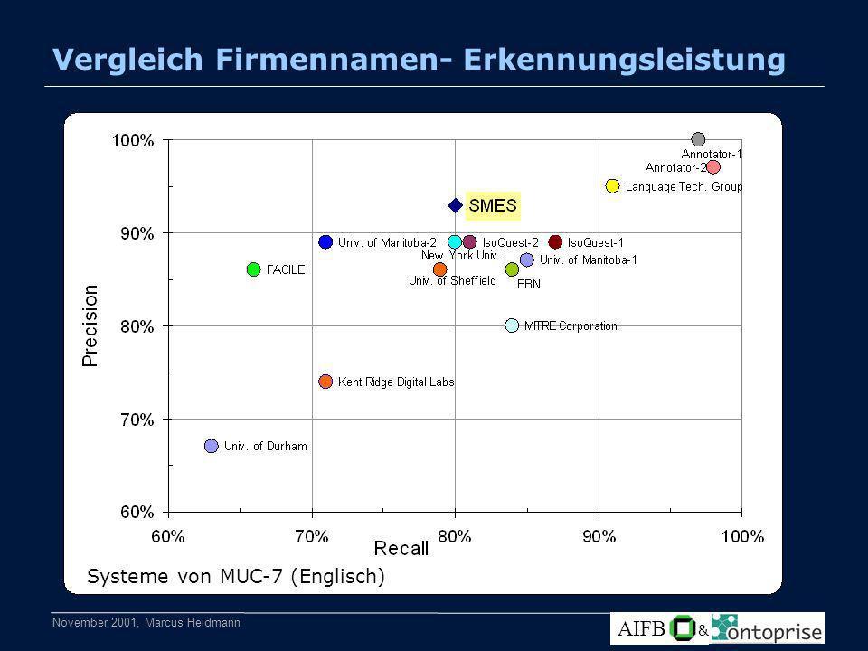 November 2001, Marcus Heidmann AIFB & Vergleich Firmennamen- Erkennungsleistung Systeme von MUC-7 (Englisch)