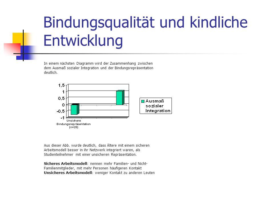 Bindungsqualität und kindliche Entwicklung In einem nächsten Diagramm wird der Zusammenhang zwischen dem Ausmaß sozialer Integration und der Bindungsr