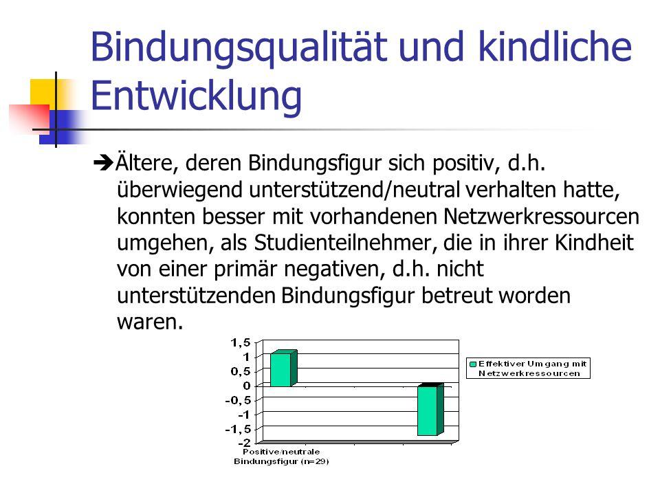 Bindungsqualität und kindliche Entwicklung Ältere, deren Bindungsfigur sich positiv, d.h. überwiegend unterstützend/neutral verhalten hatte, konnten b