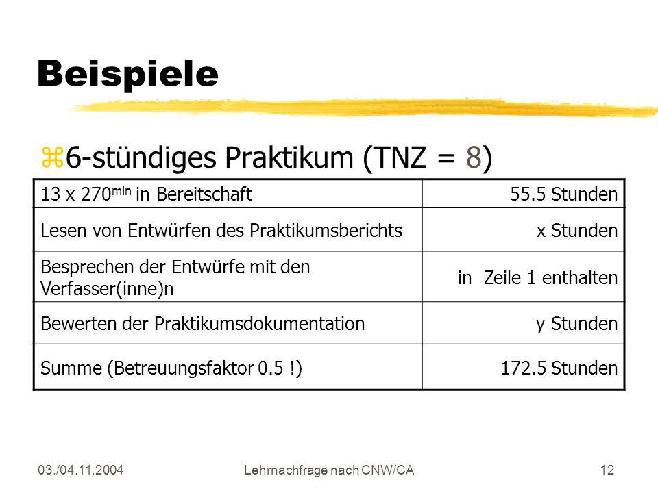 03./04.11.2004Lehrnachfrage nach CNW/CA12 Beispiele z6-stündiges Praktikum (TNZ = 8) 13 x 270 min in Bereitschaft55.5 Stunden Lesen von Entwürfen des Praktikumsberichtsx Stunden Besprechen der Entwürfe mit den Verfasser(inne)n in Zeile 1 enthalten Bewerten der Praktikumsdokumentationy Stunden Summe (Betreuungsfaktor 0.5 !)172.5 Stunden
