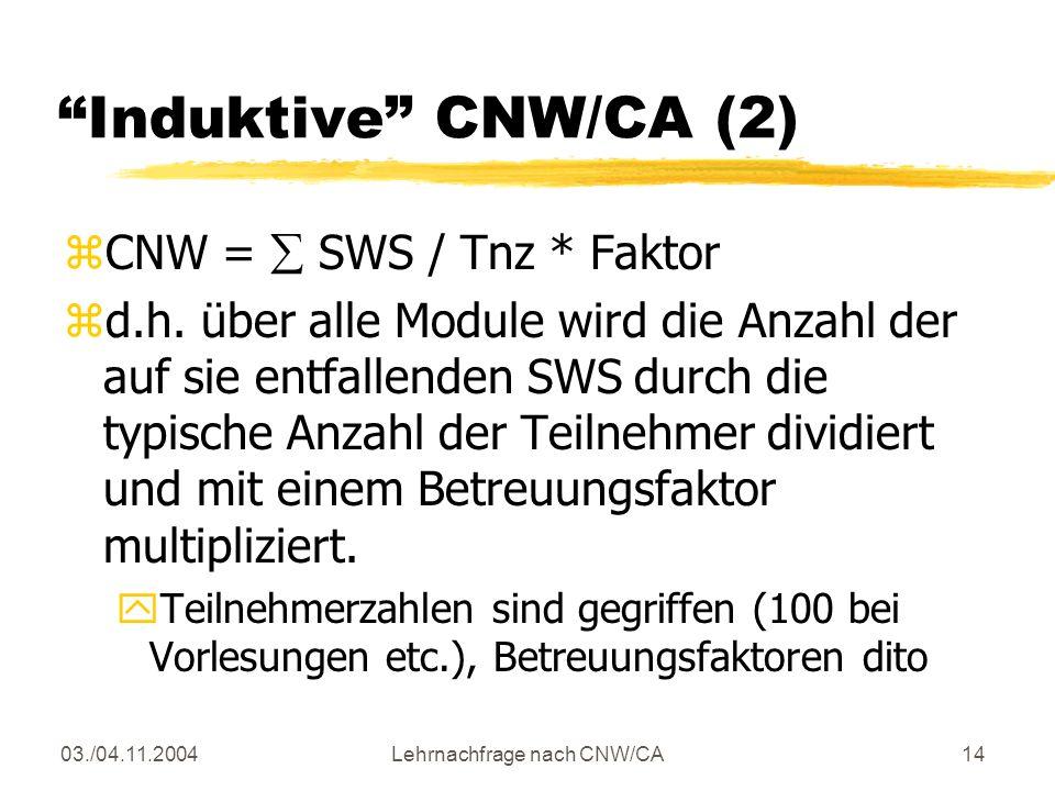 03./04.11.2004Lehrnachfrage nach CNW/CA14 Induktive CNW/CA (2) zCNW = SWS / Tnz * Faktor zd.h.