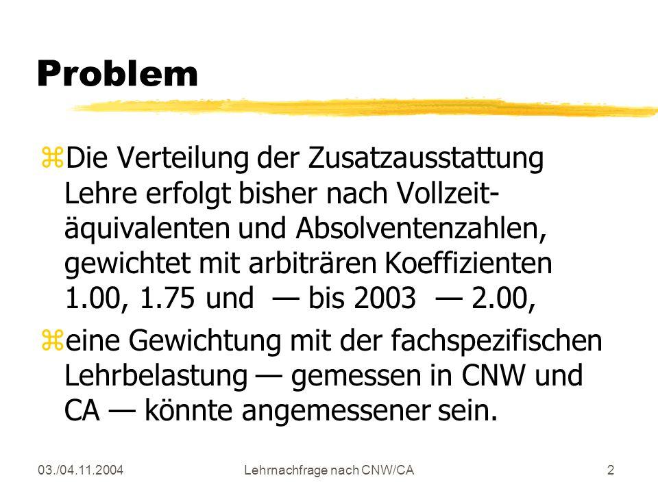 03./04.11.2004Lehrnachfrage nach CNW/CA2 Problem zDie Verteilung der Zusatzausstattung Lehre erfolgt bisher nach Vollzeit- äquivalenten und Absolventenzahlen, gewichtet mit arbiträren Koeffizienten 1.00, 1.75 und bis 2003 2.00, zeine Gewichtung mit der fachspezifischen Lehrbelastung gemessen in CNW und CA könnte angemessener sein.