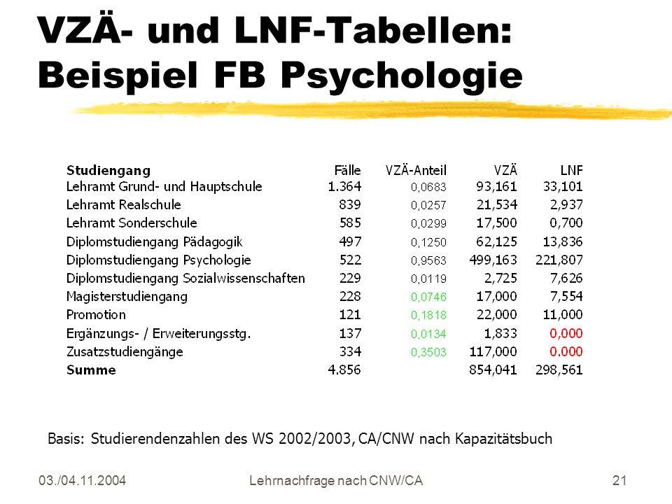 03./04.11.2004Lehrnachfrage nach CNW/CA21 VZÄ- und LNF-Tabellen: Beispiel FB Psychologie Basis: Studierendenzahlen des WS 2002/2003, CA/CNW nach Kapazitätsbuch