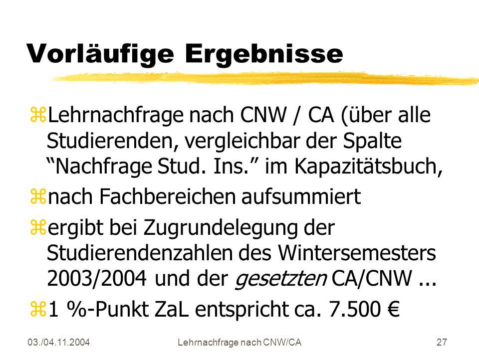 03./04.11.2004Lehrnachfrage nach CNW/CA27 Vorläufige Ergebnisse zLehrnachfrage nach CNW / CA (über alle Studierenden, vergleichbar der Spalte Nachfrage Stud.