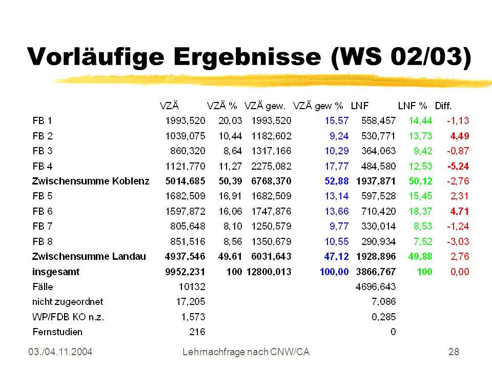 03./04.11.2004Lehrnachfrage nach CNW/CA28 Vorläufige Ergebnisse (WS 02/03)