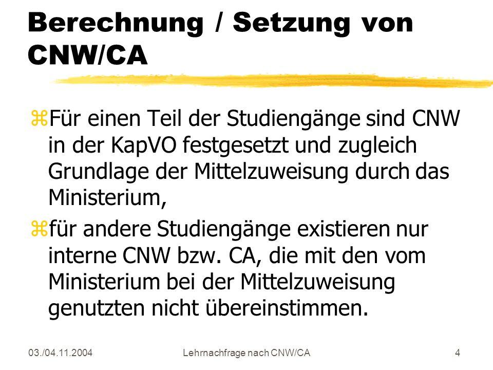 03./04.11.2004Lehrnachfrage nach CNW/CA4 Berechnung / Setzung von CNW/CA zFür einen Teil der Studiengänge sind CNW in der KapVO festgesetzt und zugleich Grundlage der Mittelzuweisung durch das Ministerium, zfür andere Studiengänge existieren nur interne CNW bzw.