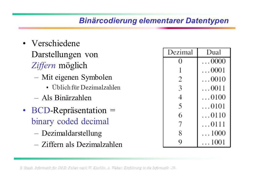 S. Staab, Informatik für IM II; Folien nach W. Küchlin, A. Weber: Einführung in die Informatik -29- Binärcodierung elementarer Datentypen Verschiedene