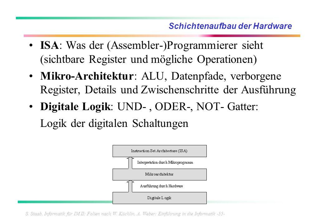 S. Staab, Informatik für IM II; Folien nach W. Küchlin, A. Weber: Einführung in die Informatik -55- Schichtenaufbau der Hardware ISA: Was der (Assembl
