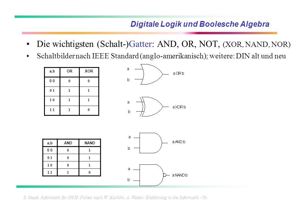S. Staab, Informatik für IM II; Folien nach W. Küchlin, A. Weber: Einführung in die Informatik -70- Digitale Logik und Boolesche Algebra Die wichtigst