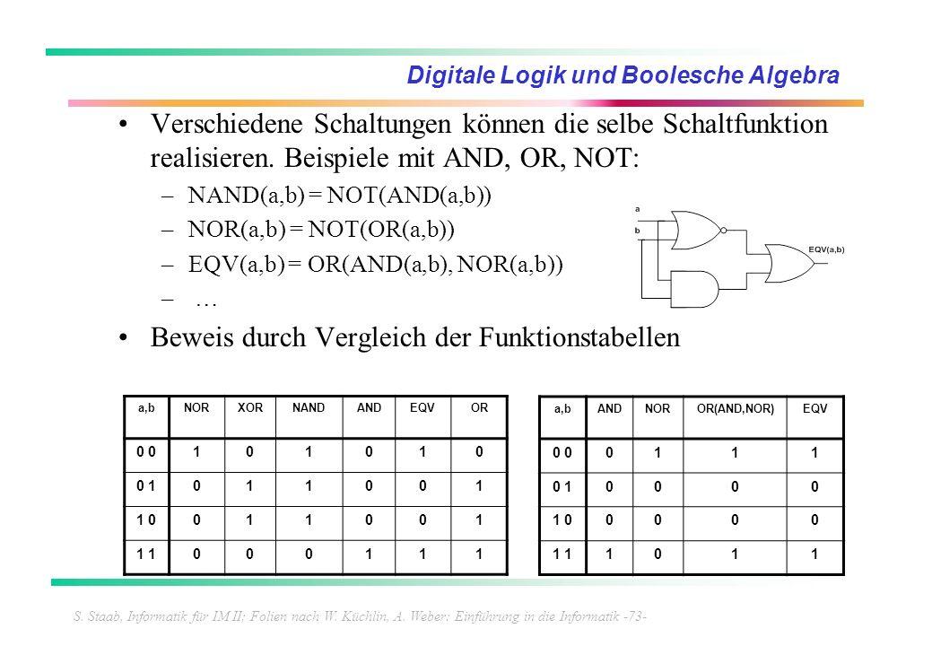 S. Staab, Informatik für IM II; Folien nach W. Küchlin, A. Weber: Einführung in die Informatik -73- Digitale Logik und Boolesche Algebra Verschiedene