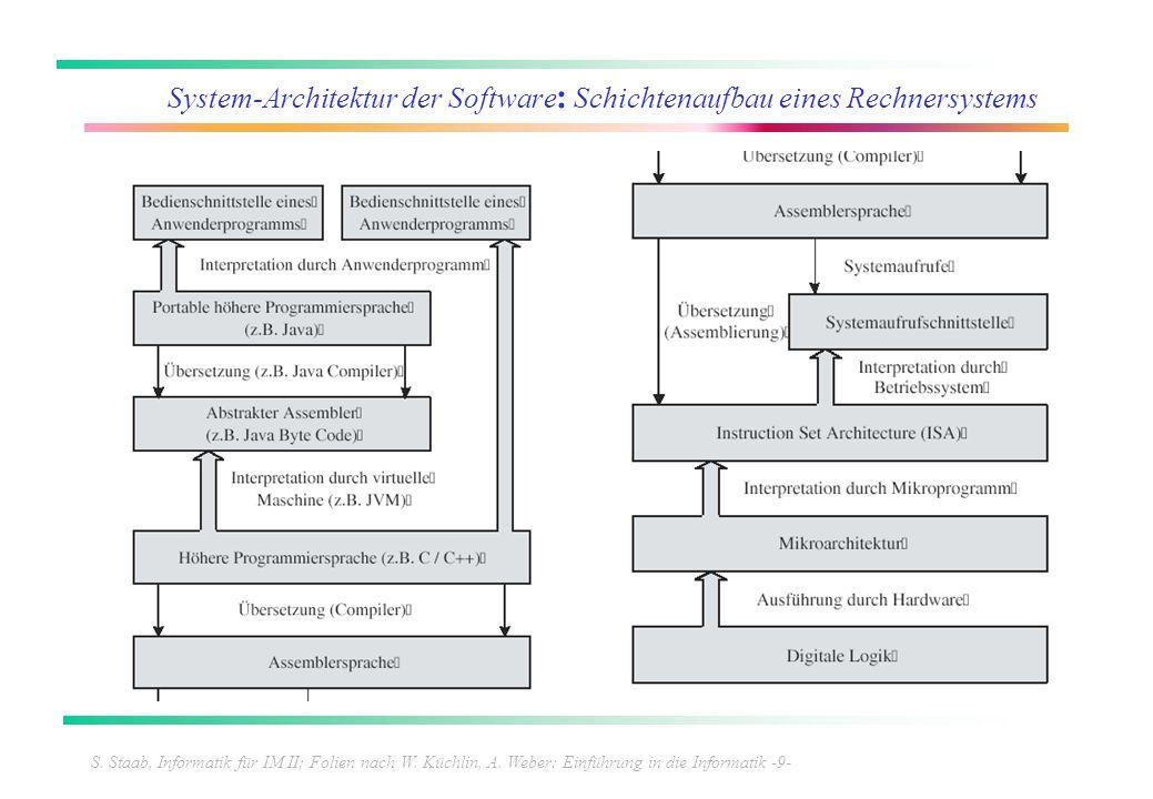 S. Staab, Informatik für IM II; Folien nach W. Küchlin, A. Weber: Einführung in die Informatik -9- System-Architektur der Software : Schichtenaufbau e