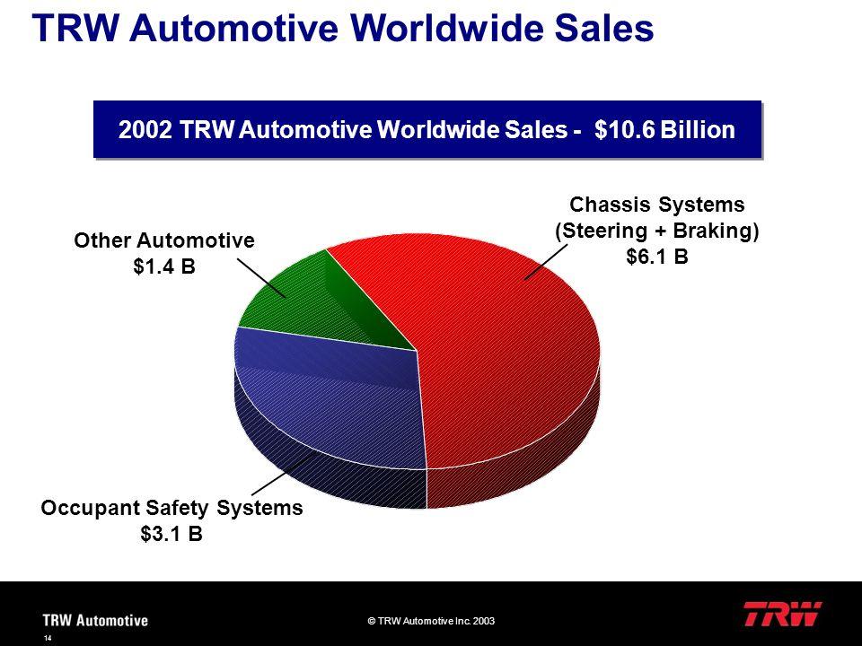 © TRW Automotive Inc. 2003 14 TRW Automotive Worldwide Sales 2002 TRW Automotive Worldwide Sales - $10.6 Billion Chassis Systems (Steering + Braking)