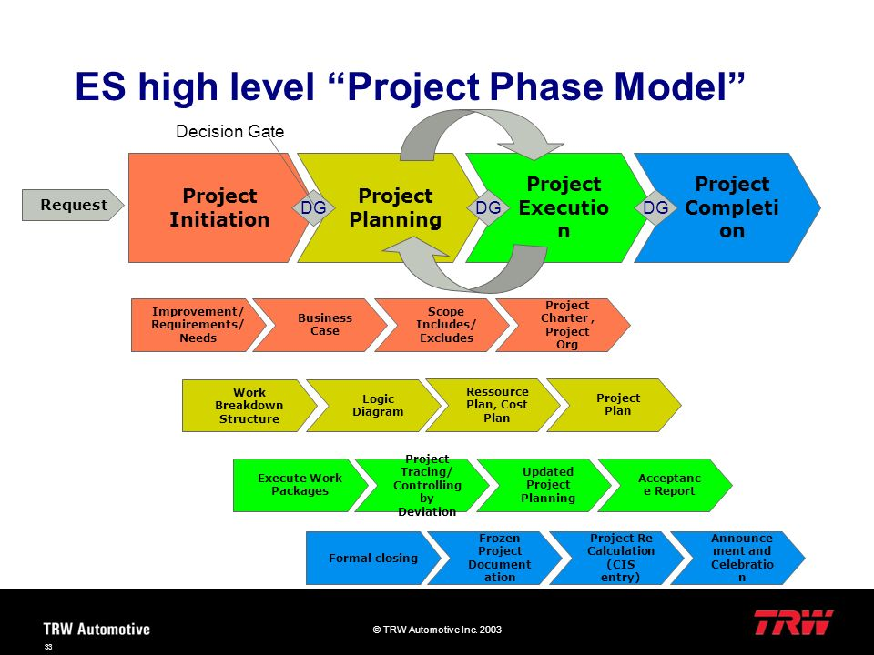 © TRW Automotive Inc. 2003 33 ES high level Project Phase Model Project Initiation Project Planning Project Executio n Project Completi on Improvement