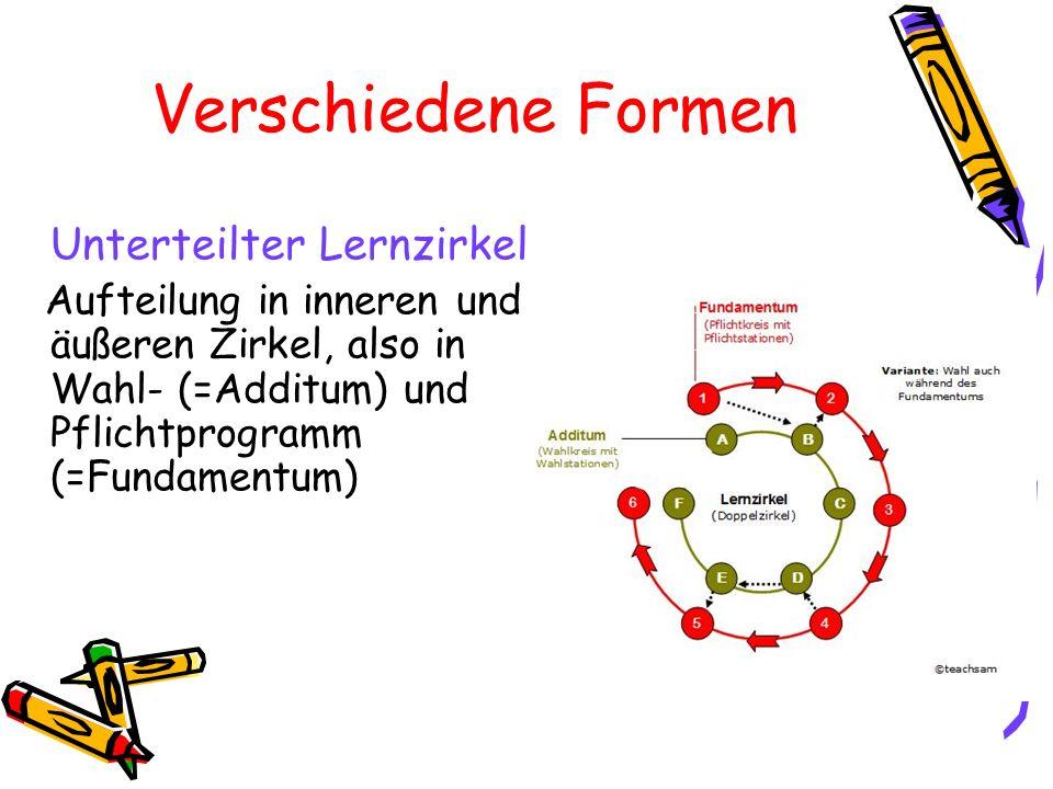 Vor- und Nachteile Vorteile -Prinzip der Binnendifferenzierung -Individuelles, selbstständiges und selbstgesteuertes Lernen -Eigenmotivation -Methodenkompetenz -Handlungsorientierung -Sozialkompetenz u.
