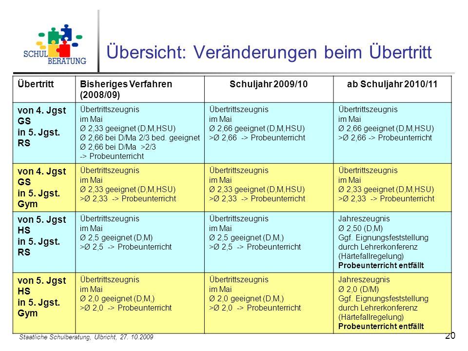 Staatliche Schulberatung, Ulbricht, 27. 10.2009 20 Übersicht: Veränderungen beim Übertritt ÜbertrittBisheriges Verfahren (2008/09) Schuljahr 2009/10ab