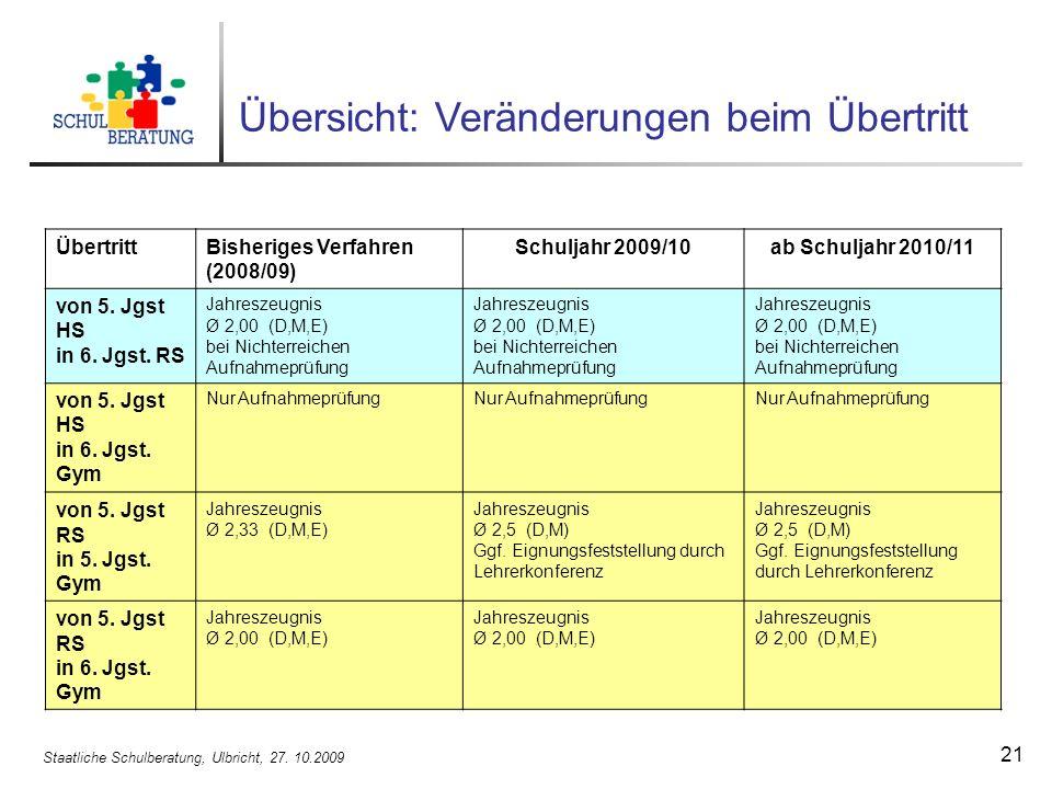 Staatliche Schulberatung, Ulbricht, 27. 10.2009 21 ÜbertrittBisheriges Verfahren (2008/09) Schuljahr 2009/10ab Schuljahr 2010/11 von 5. Jgst HS in 6.