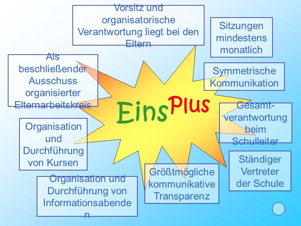 Aktiv gestaltete Erziehungs- partnerschaft Forderungen aus dem BQM Erfordernisse METHODEN OL E! Inhalte Formen