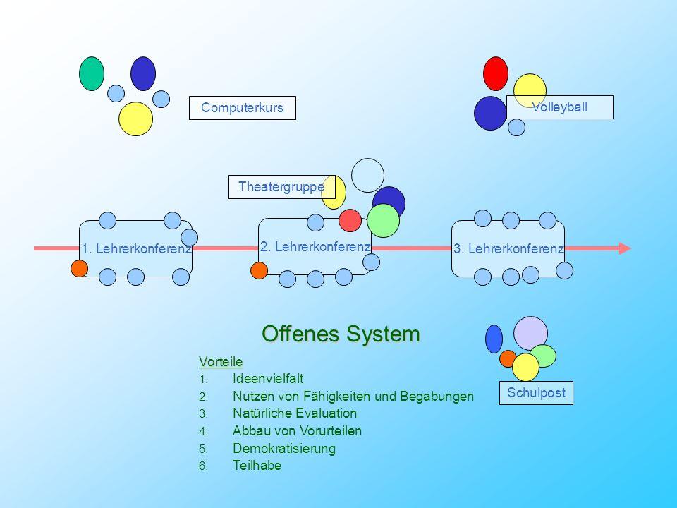 1. Lehrerkonferenz3. Lehrerkonferenz 2. Lehrerkonferenz Geschlossenes System Vorteile 1. Überschaubare Entscheidungsräume 2. Konzeptionelle Kontinuitä