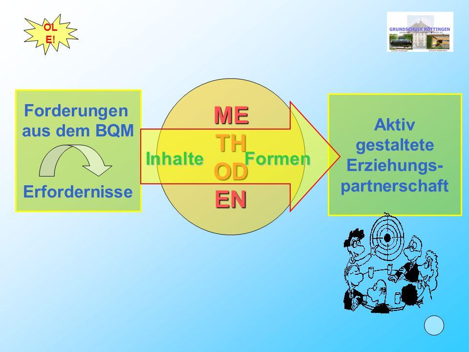 Aktiv gestaltete Erziehungs- partnerschaft Forderungen aus dem BQM Erfordernisse ME TH OD EN OL E.