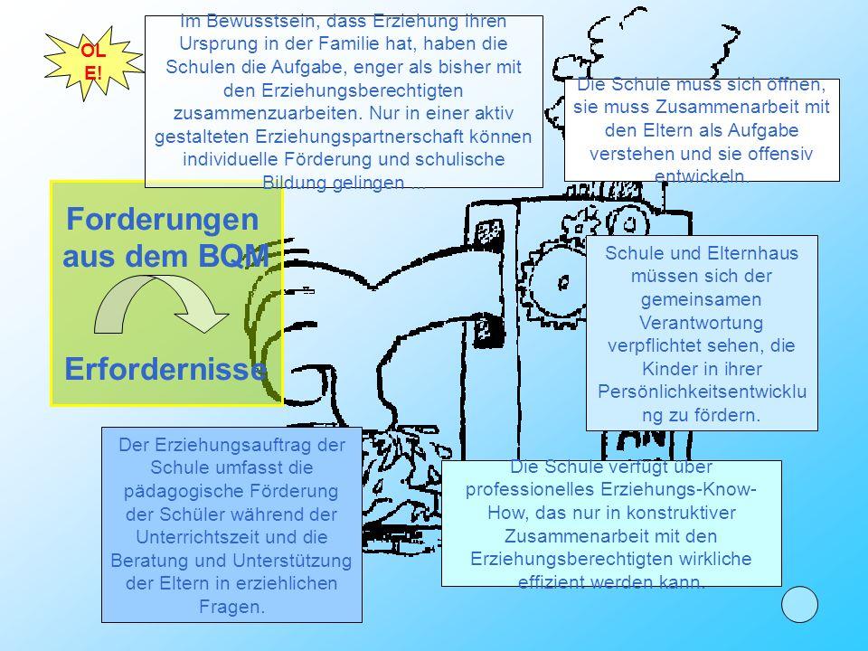 Aktiv gestaltete Erziehungs- partnerschaft Forderungen aus dem BQM Erfordernisse ME TH OD EN OL E! Inhalte Formen