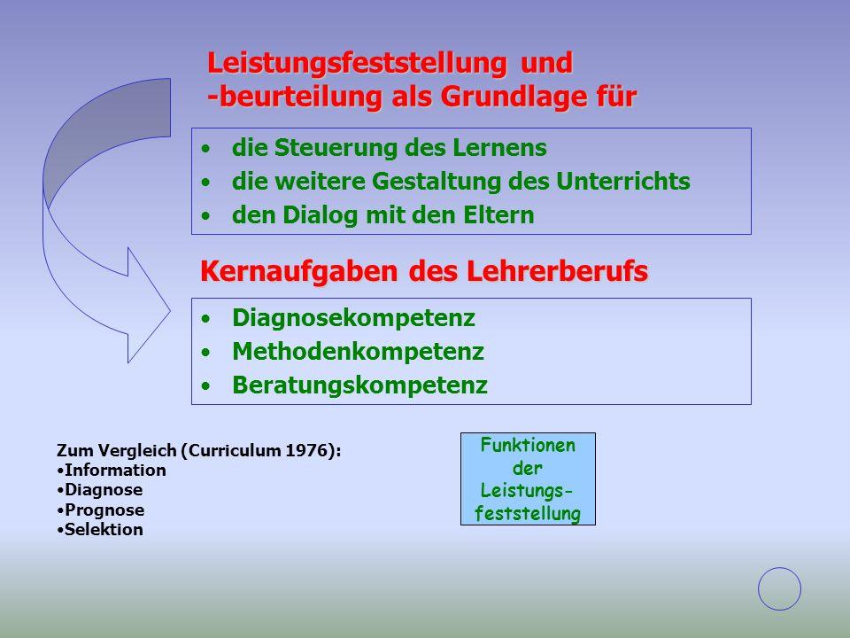 Funktionen der Leistungs- feststellung die Steuerung des Lernens die weitere Gestaltung des Unterrichts den Dialog mit den Eltern Diagnosekompetenz Me