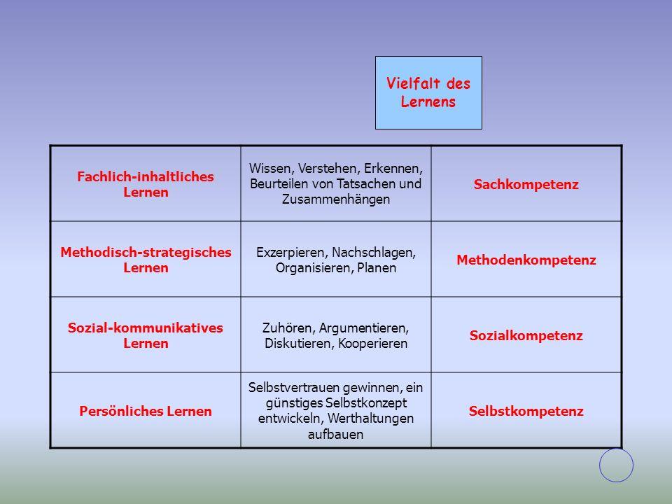 Fachlich-inhaltliches Lernen Wissen, Verstehen, Erkennen, Beurteilen von Tatsachen und Zusammenhängen Sachkompetenz Methodisch-strategisches Lernen Ex