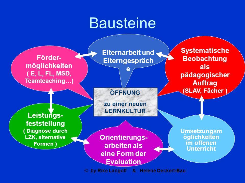 © by Rike Langolf & Helene Deckert-Bau Bausteine Systematische Beobachtung als pädagogischer Auftrag (SLAV, Fächer ) Leistungs- feststellung ( Diagnos