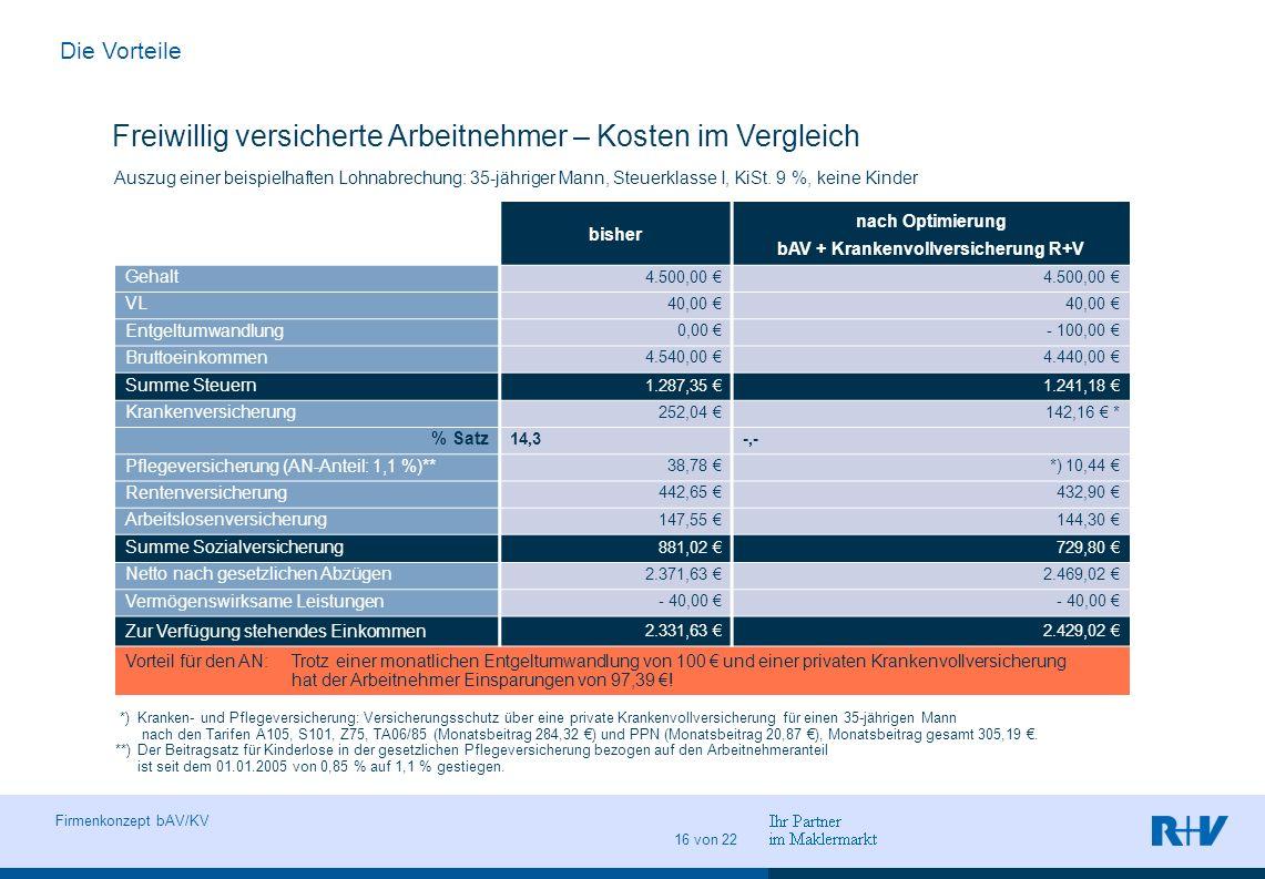 Vorname Name Ort, Datum Abteilung Seite 16 Firmenkonzept bAV/KV 16 von 22 Freiwillig versicherte Arbeitnehmer – Kosten im Vergleich bisher nach Optimi