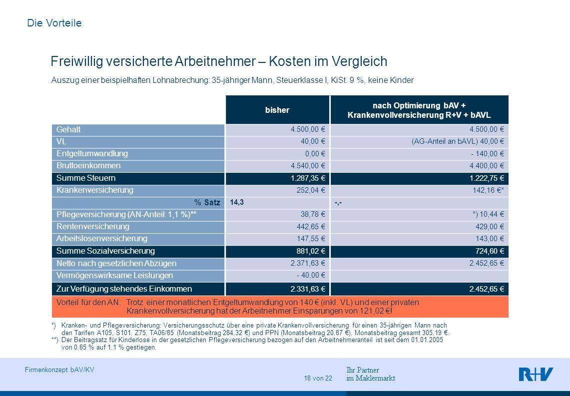 Vorname Name Ort, Datum Abteilung Seite 18 Firmenkonzept bAV/KV 18 von 22 Freiwillig versicherte Arbeitnehmer – Kosten im Vergleich bisher nach Optimi