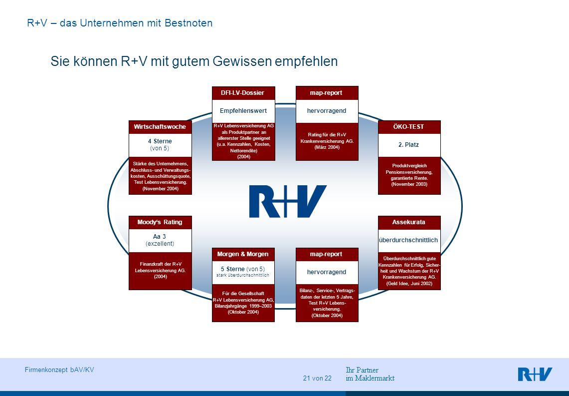 Vorname Name Ort, Datum Abteilung Seite 21 Firmenkonzept bAV/KV 21 von 22 Sie können R+V mit gutem Gewissen empfehlen R+V – das Unternehmen mit Bestno