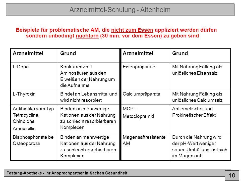 Arzneimittel-Schulung - Altenheim Festung-Apotheke - Ihr Ansprechpartner in Sachen Gesundheit 10 Beispiele für problematische AM, die nicht zum Essen appliziert werden dürfen sondern unbedingt nüchtern (30 min.