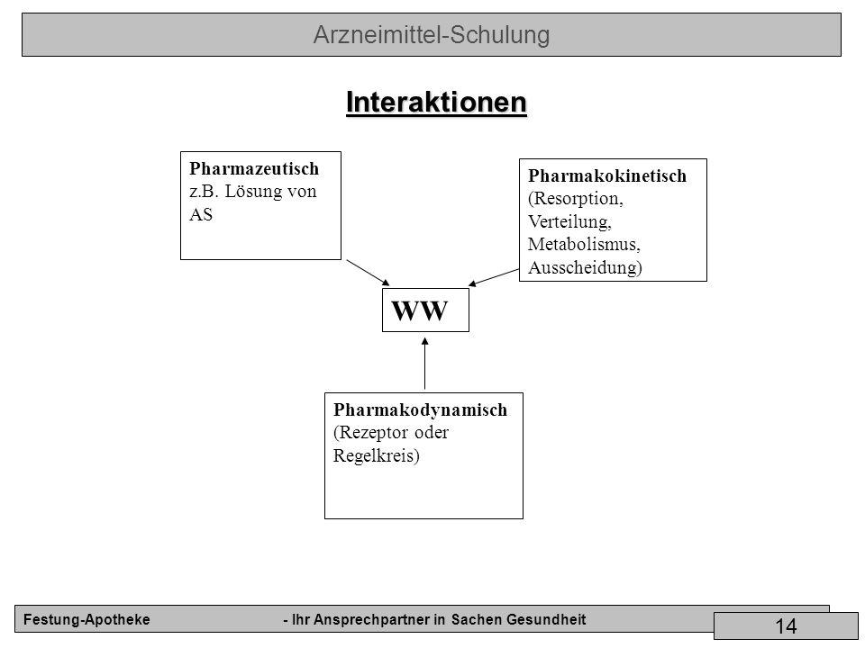 Arzneimittel-Schulung Festung-Apotheke- Ihr Ansprechpartner in Sachen Gesundheit 14 Interaktionen Pharmazeutisch z.B. Lösung von AS WW Pharmakodynamis