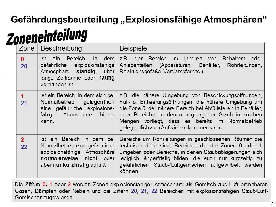 Gefährdungsbeurteilung Explosionsfähige Atmosphären 7 Die Ziffern 0, 1 oder 2 werden Zonen explosionsfähiger Atmosphäre als Gemisch aus Luft brennbaren Gasen, Dämpfen oder Nebeln und die Ziffern 20, 21, 22 Bereichen mit explosionsfähigen Staub/Luft- Gemischen zugewiesen.